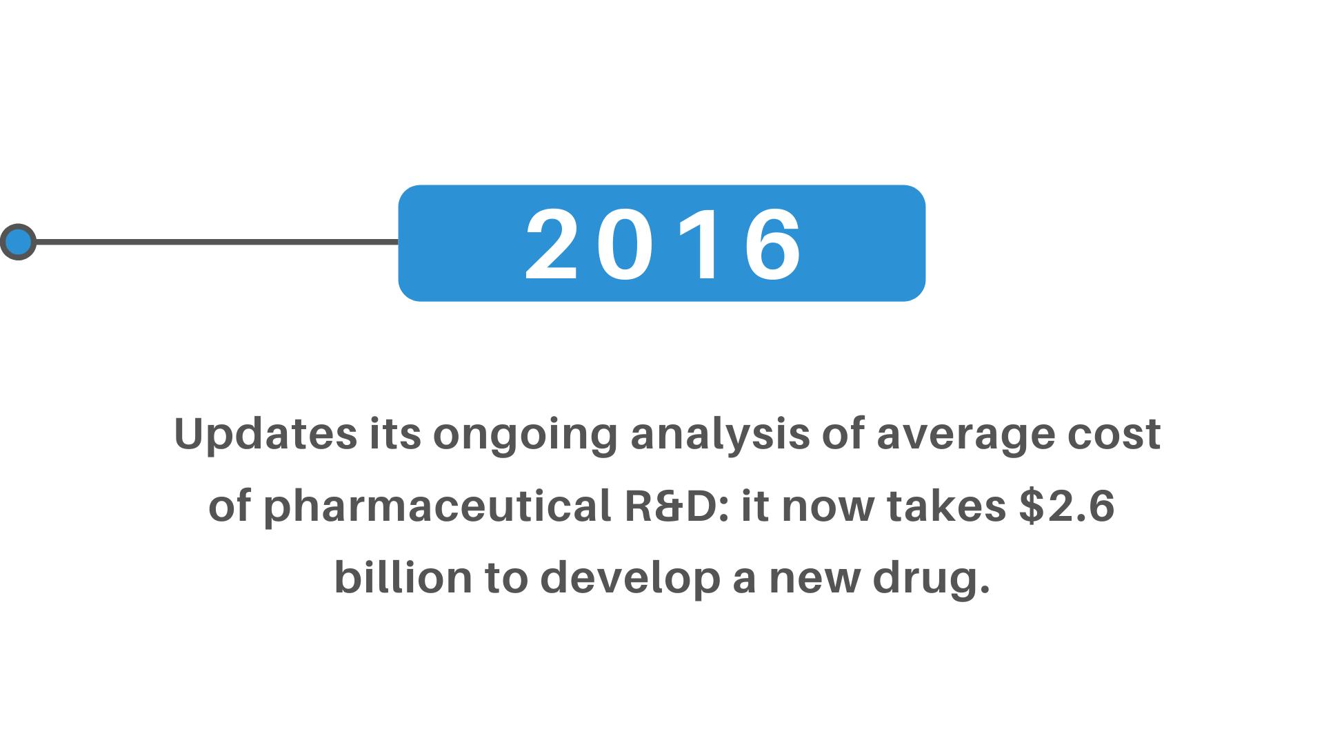 average cost pharmaceutical R&D