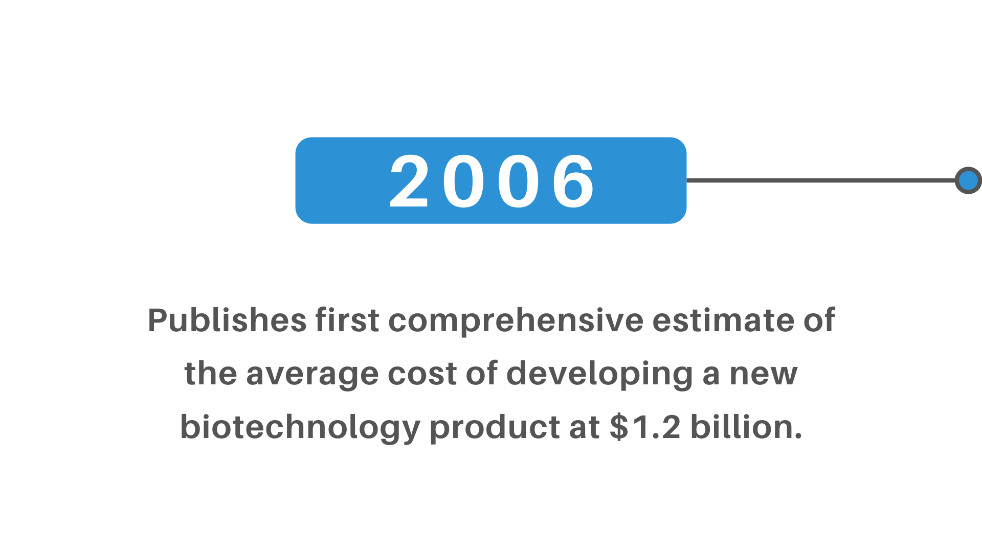 cost develop new biotechnology product