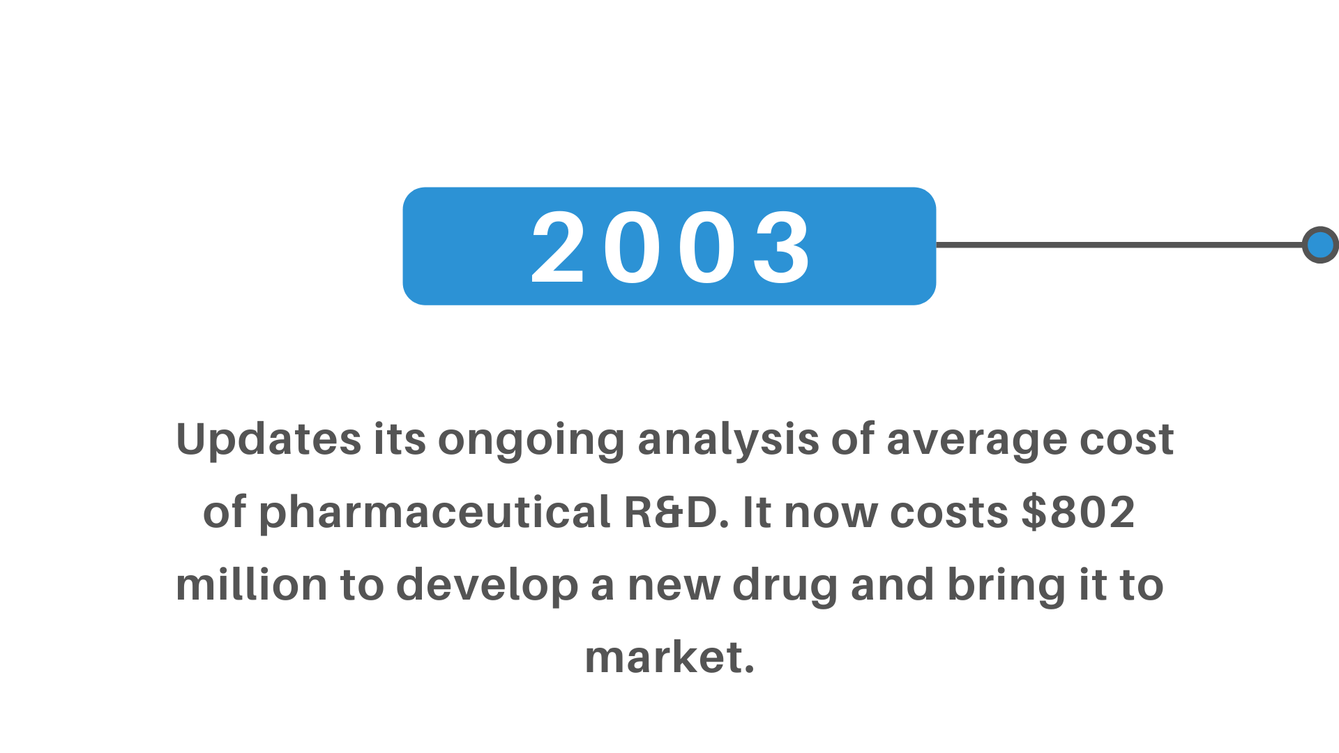 cost pharmaceutical r&d develop new drug