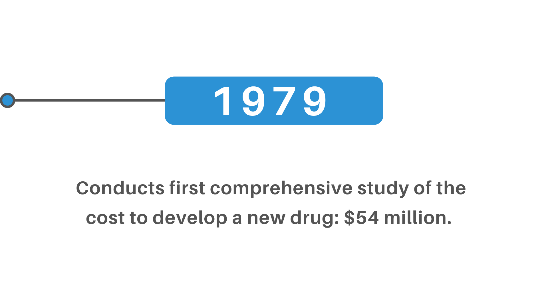 cost to develop new drug