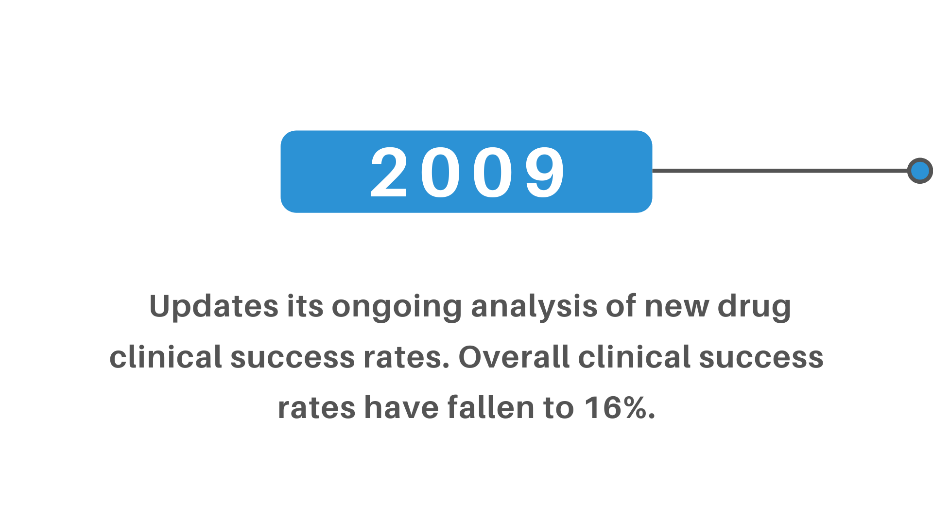 new drug clinical success rates clinical success rates 16%