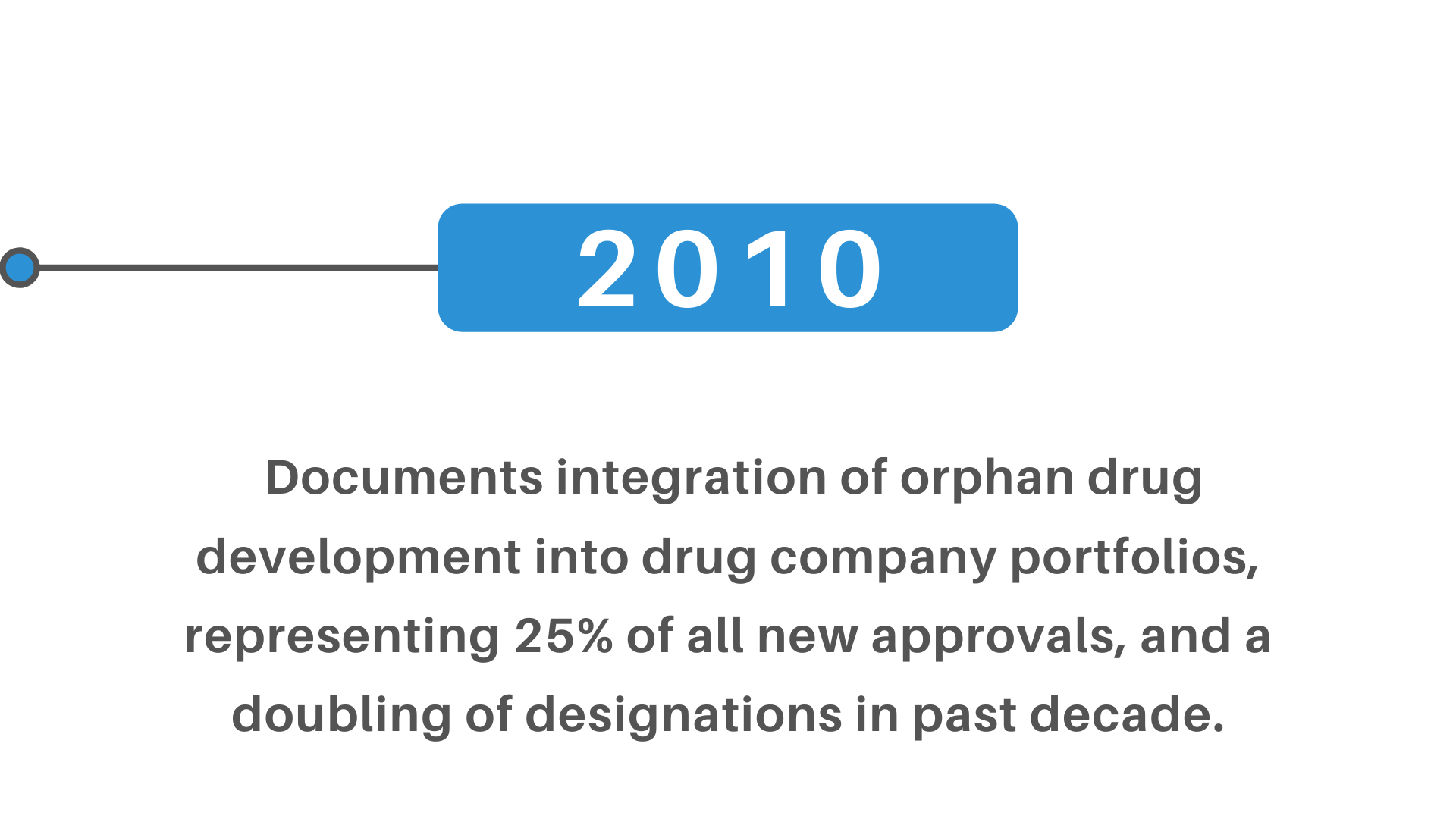 orphan drug development 25% new approvals